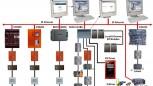 Lắp đặt hệ thống BMS, Home automation, Báo cháy, CCTV, LAN, TEL...